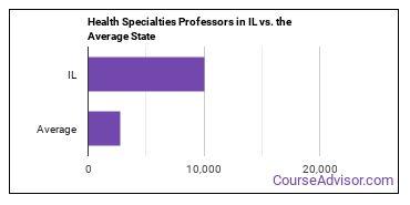 Health Specialties Professors in IL vs. the Average State