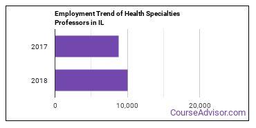 Health Specialties Professors in IL Employment Trend