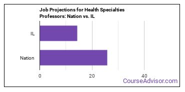 Job Projections for Health Specialties Professors: Nation vs. IL