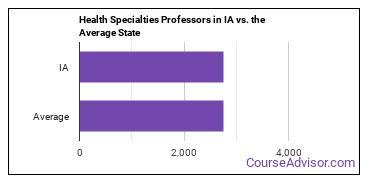 Health Specialties Professors in IA vs. the Average State