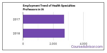 Health Specialties Professors in IA Employment Trend