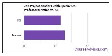 Job Projections for Health Specialties Professors: Nation vs. KS