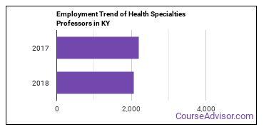 Health Specialties Professors in KY Employment Trend