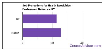Job Projections for Health Specialties Professors: Nation vs. KY