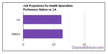 Job Projections for Health Specialties Professors: Nation vs. LA