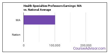 Health Specialties Professors Earnings: MA vs. National Average