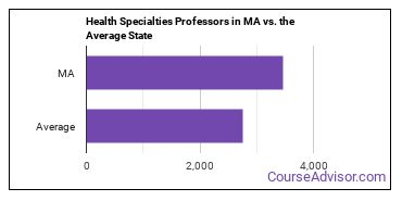 Health Specialties Professors in MA vs. the Average State