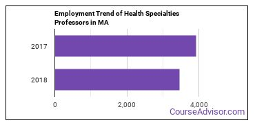 Health Specialties Professors in MA Employment Trend