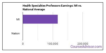 Health Specialties Professors Earnings: MI vs. National Average