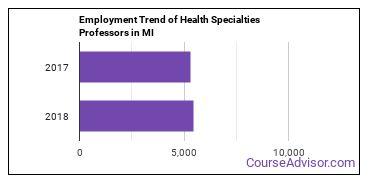 Health Specialties Professors in MI Employment Trend