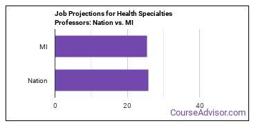 Job Projections for Health Specialties Professors: Nation vs. MI