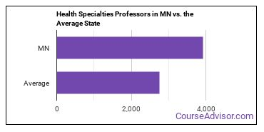 Health Specialties Professors in MN vs. the Average State