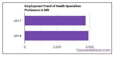 Health Specialties Professors in MN Employment Trend