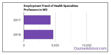 Health Specialties Professors in MO Employment Trend