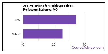 Job Projections for Health Specialties Professors: Nation vs. MO