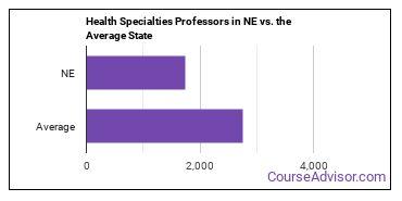 Health Specialties Professors in NE vs. the Average State