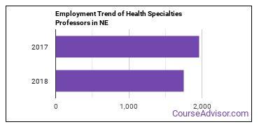 Health Specialties Professors in NE Employment Trend