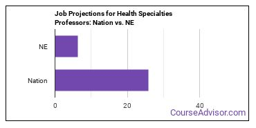 Job Projections for Health Specialties Professors: Nation vs. NE