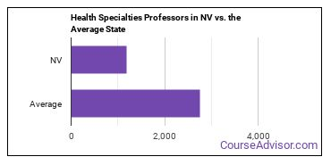Health Specialties Professors in NV vs. the Average State