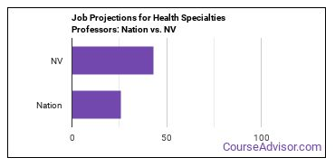 Job Projections for Health Specialties Professors: Nation vs. NV