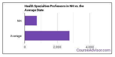 Health Specialties Professors in NH vs. the Average State