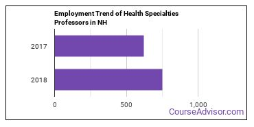 Health Specialties Professors in NH Employment Trend