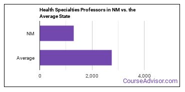 Health Specialties Professors in NM vs. the Average State