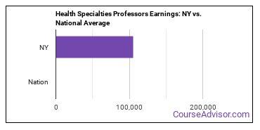 Health Specialties Professors Earnings: NY vs. National Average