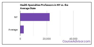 Health Specialties Professors in NY vs. the Average State