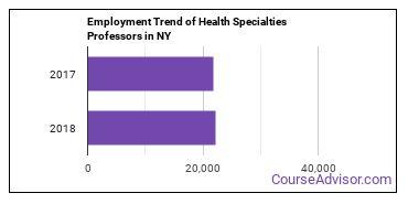 Health Specialties Professors in NY Employment Trend