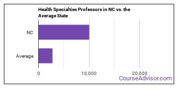 Health Specialties Professors in NC vs. the Average State