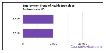 Health Specialties Professors in NC Employment Trend