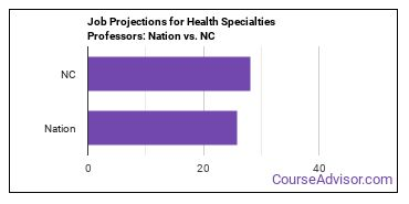 Job Projections for Health Specialties Professors: Nation vs. NC