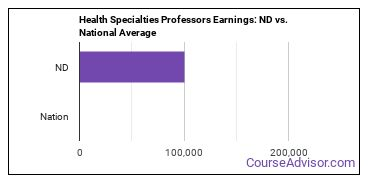 Health Specialties Professors Earnings: ND vs. National Average