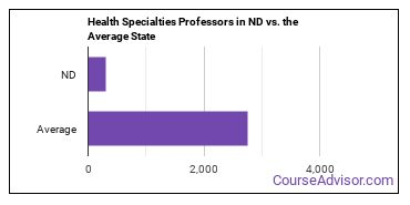 Health Specialties Professors in ND vs. the Average State