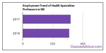 Health Specialties Professors in ND Employment Trend
