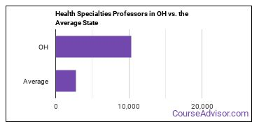 Health Specialties Professors in OH vs. the Average State