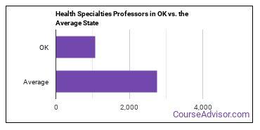 Health Specialties Professors in OK vs. the Average State