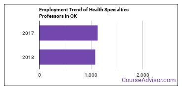 Health Specialties Professors in OK Employment Trend