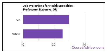 Job Projections for Health Specialties Professors: Nation vs. OR