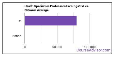 Health Specialties Professors Earnings: PA vs. National Average