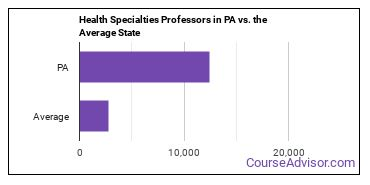 Health Specialties Professors in PA vs. the Average State