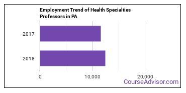 Health Specialties Professors in PA Employment Trend