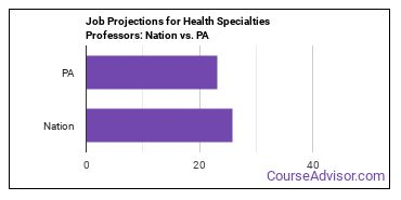 Job Projections for Health Specialties Professors: Nation vs. PA