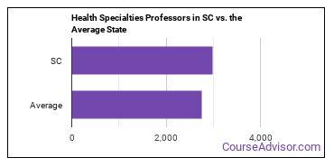 Health Specialties Professors in SC vs. the Average State