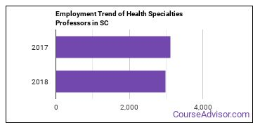 Health Specialties Professors in SC Employment Trend
