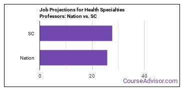 Job Projections for Health Specialties Professors: Nation vs. SC