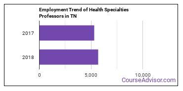Health Specialties Professors in TN Employment Trend
