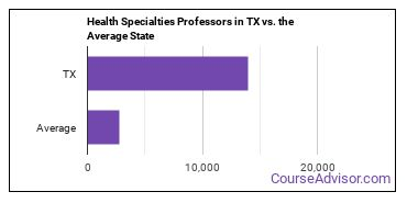 Health Specialties Professors in TX vs. the Average State