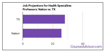 Job Projections for Health Specialties Professors: Nation vs. TX